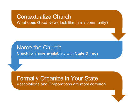 formally organize your church